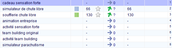 Positions google beflying 27janv2015